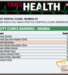 Ranked amongst the top 3 dental clinic in Mumbai as per the TIMES HEALTH ALL INDIA LIFESTYLE HOSPITAL AND CLINIC AWARDS 2017